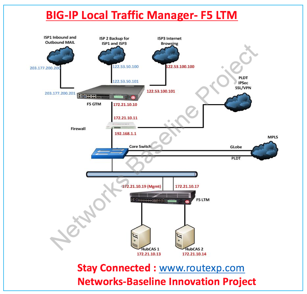 Introduction to BIG-IP Local Traffic Manager- F5 LTM - Route