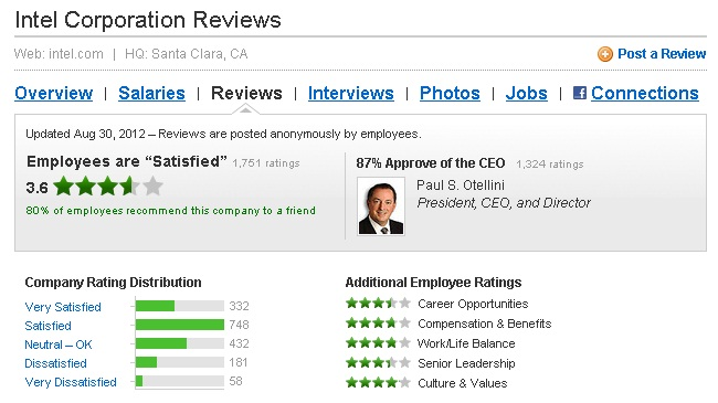 Salary, Job, Interview and Employee Reviews by GlassDoor