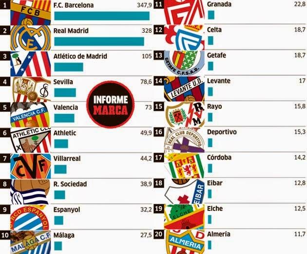 9ef1d9ec07 Limite salarial em Espanha  Barcelona pode gastar 347 milhões em ordenados