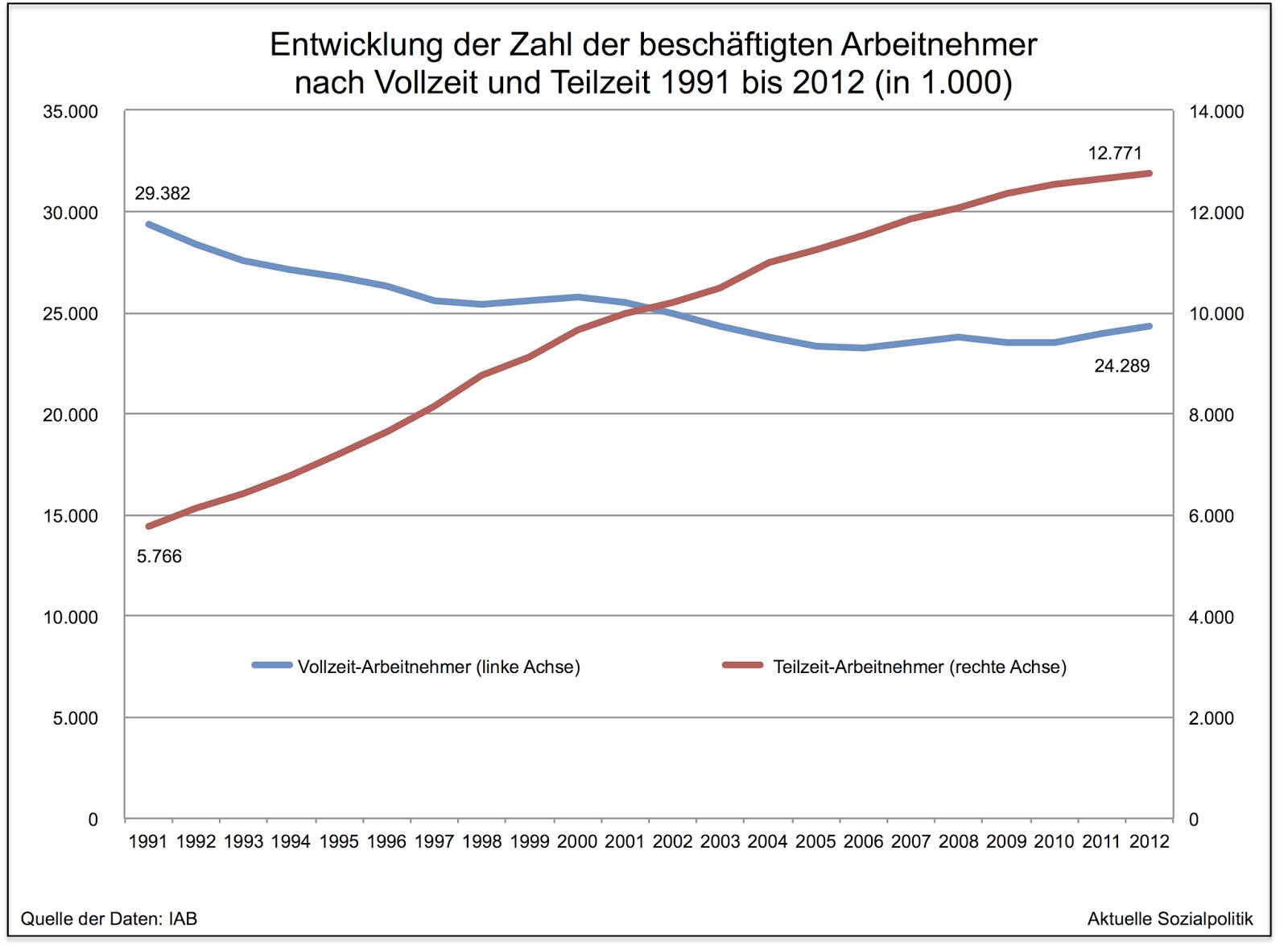 Nett Welches Sind Die Drei Häufigsten Fortsetzungsformate Die Heute ...