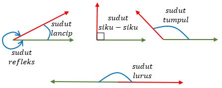 sudut-lancip-sudut-siku-siku-sudut-tumpul-sudut-lurus-refleks