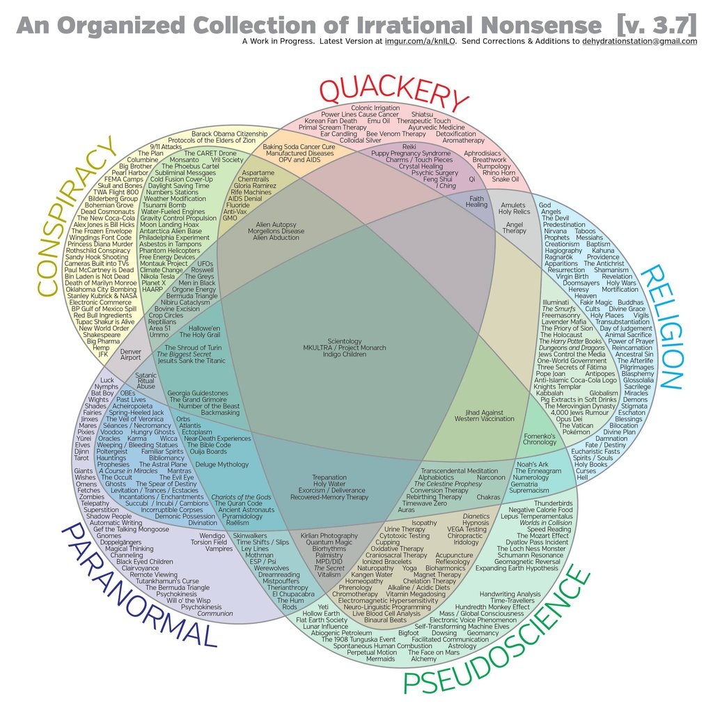 The reason stick the venn diagram of irrational nonsense pooptronica Image collections