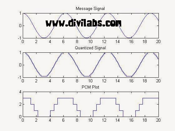 PCM (Pulse Code Modulation) in MATLAB 2 bit Coding