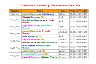 ICC Womens T20 World Cup 2020 Schedule & Time Table, womens T20 World Cup 2020, t20 world cup schedule, 2020 womens t20 world cup Australia, womens t20 world cup 2020 fixture, match time, match venue place, match India time, gmt time, T20 womens World Cup 2020 all team, T20 World Cup 2020 all team squad, player list, ticket, cricket schedule, t20 series, date & day, Australia Women, India Women, Windies, TBC, New Zealand, Sri Lanka, England, South Africa, Pakistan Women,   ICC Womens T20 World Cup 2020 Fixture  #T20WorldCup2020 #Schedule #Cricket #T20Womens  Teams : Australia Women, India Women, Windies Women, TBC, New Zealand Women, Sri Lanka Women, England Women, South Africa Women, Pakistan Women,