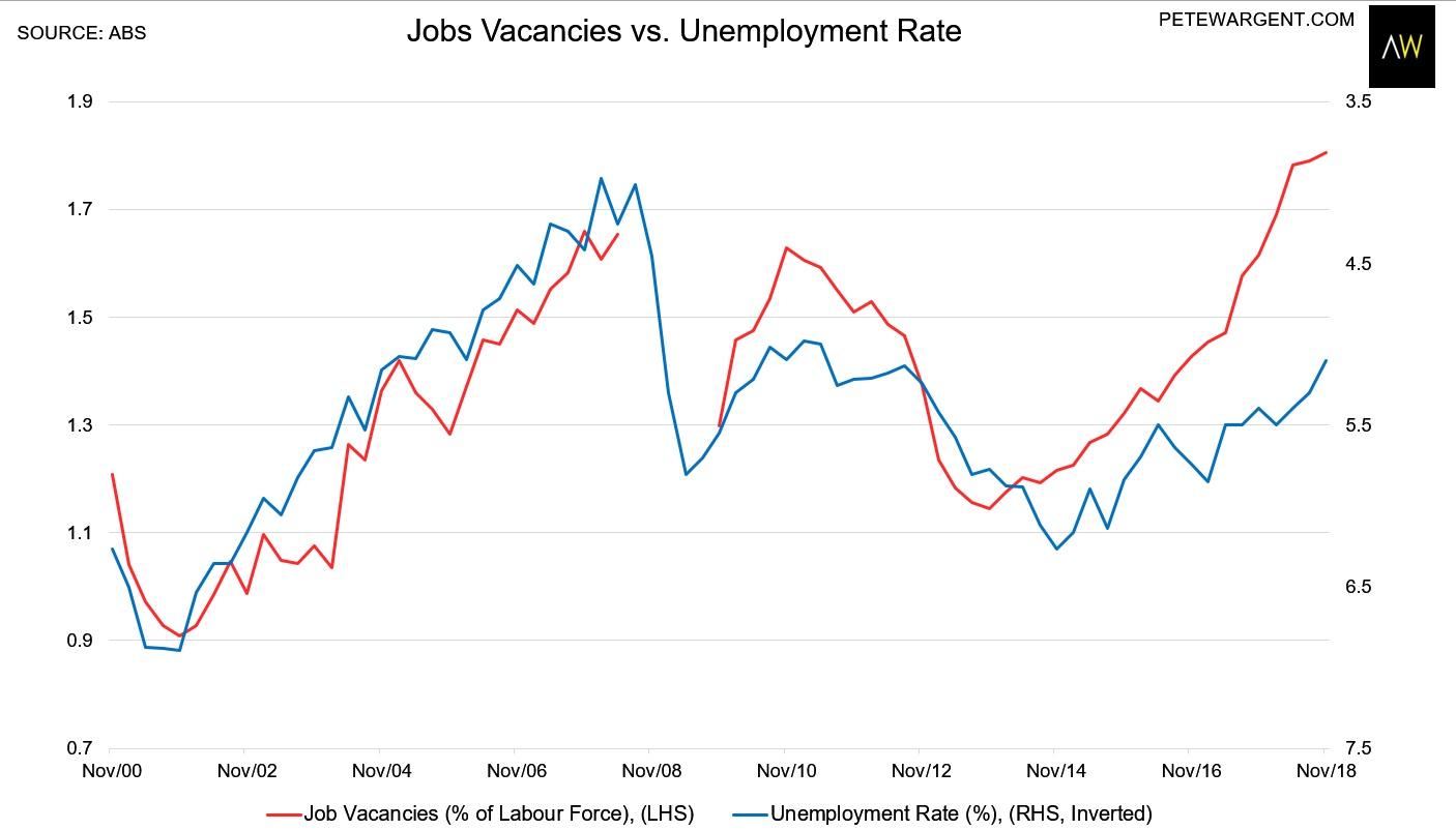 Pete Wargent Daily Blog: Record vacancies keep jobs coming