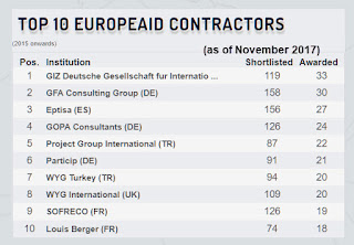 Chart showing the top 10 EuropeAid contractors between 2015-2017