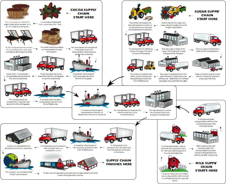 Supplychain Pictures Cocoa & Sugar Supply Chain