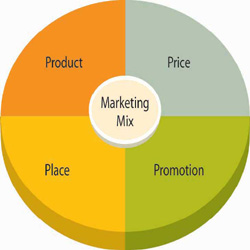 marketing mix variables