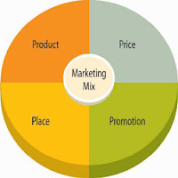 Marketing Notes - The Marketing Mix