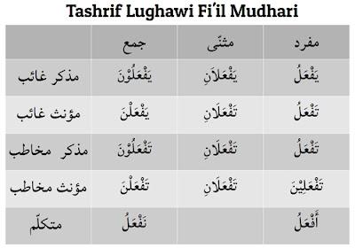 Makalah Bahasa Arab