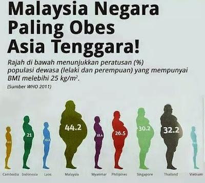 Image result for masalah berat badan berlebihan