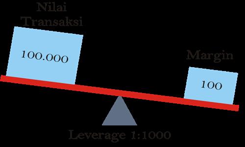 Definisi margin forex