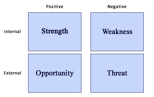 SAMPLE SWOT FOR AN INSTITUTION