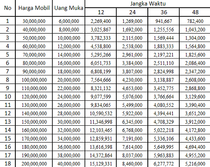 Tata Cara Transfer Kode Bank Syariah: Simulasi Kredit Mobil Baru ...
