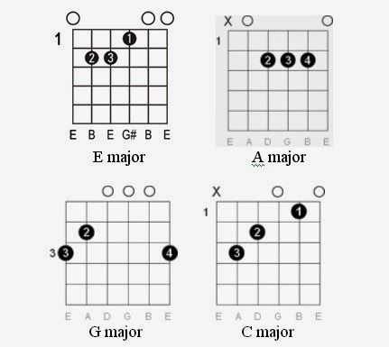 Easy Guitar Tabs: Easy Guitar Tabs: Nirvana guitar tab
