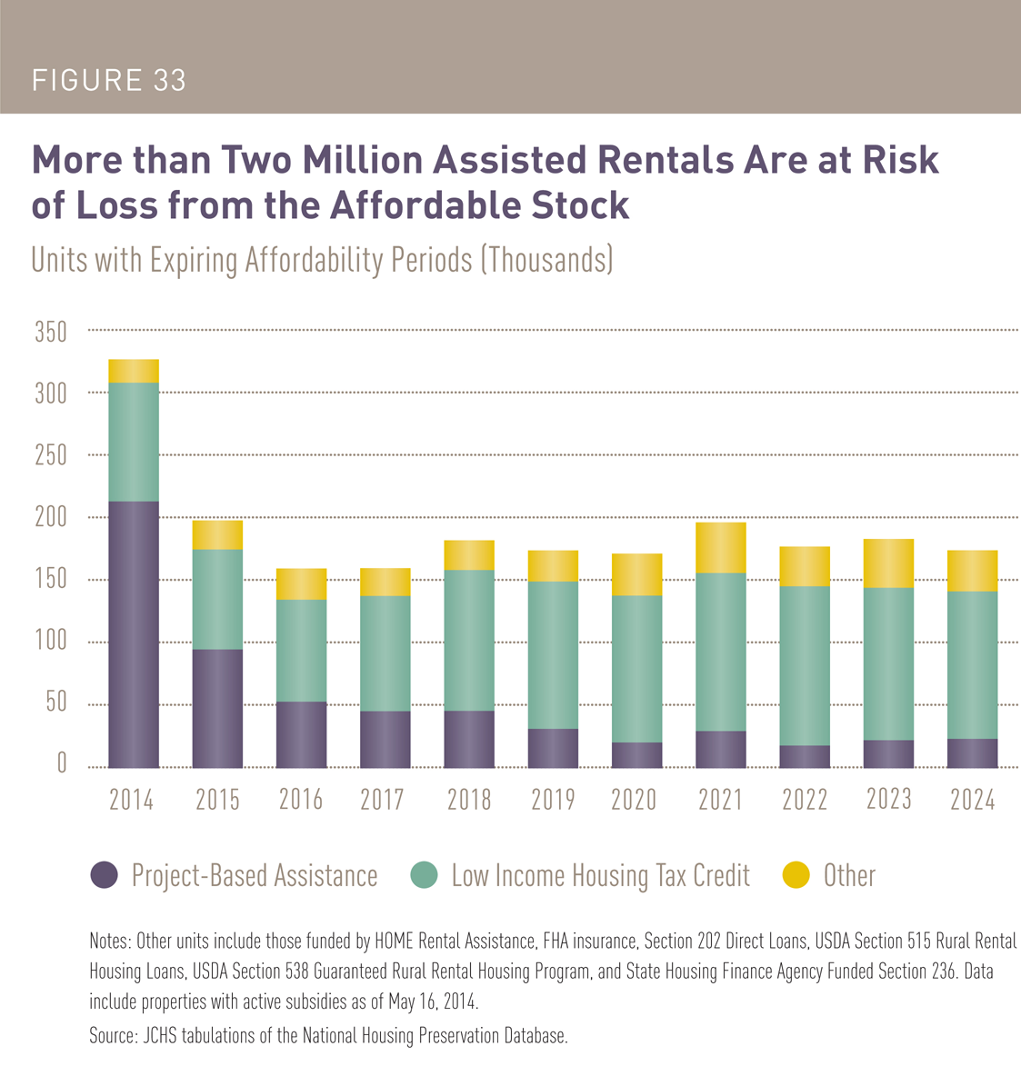 Low Rental Housing: Housing Perspectives (from The Harvard Joint Center For