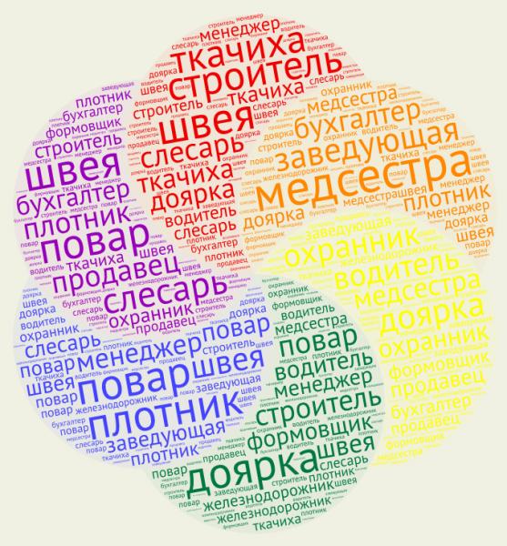 5 бесплатных сервисов для создания облака слов