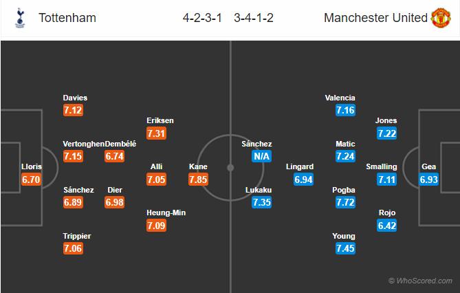 Lineups, News, Stats – Tottenham vs Manchester United