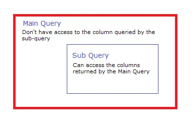 Main Query Don't have access to data of Sub-Query