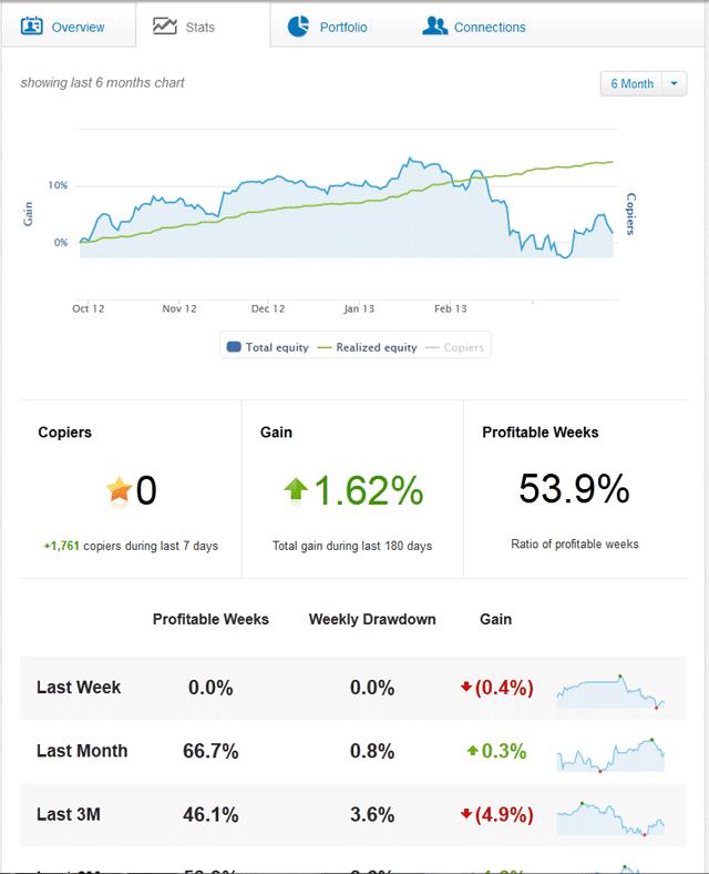 pantalla de estadísticas de los traders de eToro