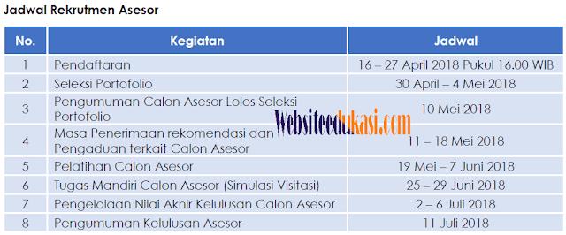 jadwal pendaftaran asesor BAN PAUD
