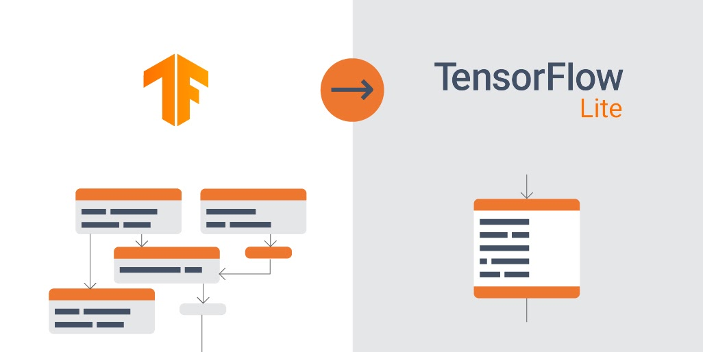 TensorFlow operation fusion in the TensorFlow Lite converter
