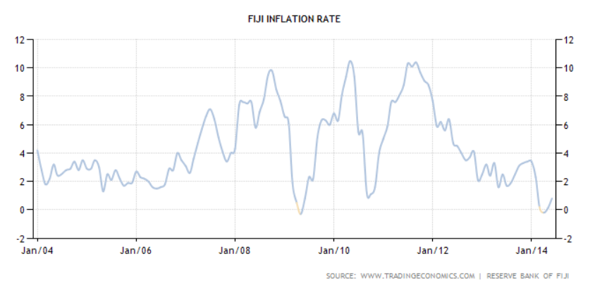 Putting Fiji's Economic Performance in Perspective