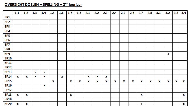 Gietjes Corner: Aan welke doelen van spelling moet ik werken?