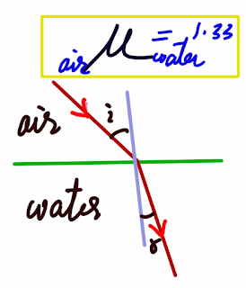 Sum of Refractive Index Physics Class 10 image 1