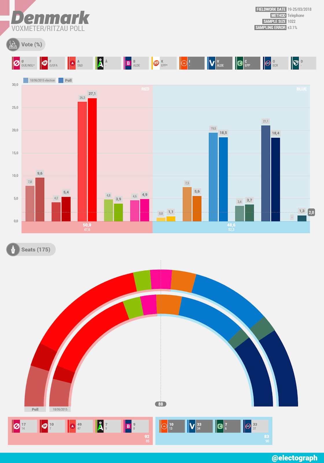 DENMARK Voxmeter poll chart for Ritzau, March 2018