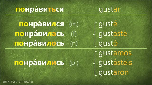 conjugación del verbo понравиться ruso en pasado
