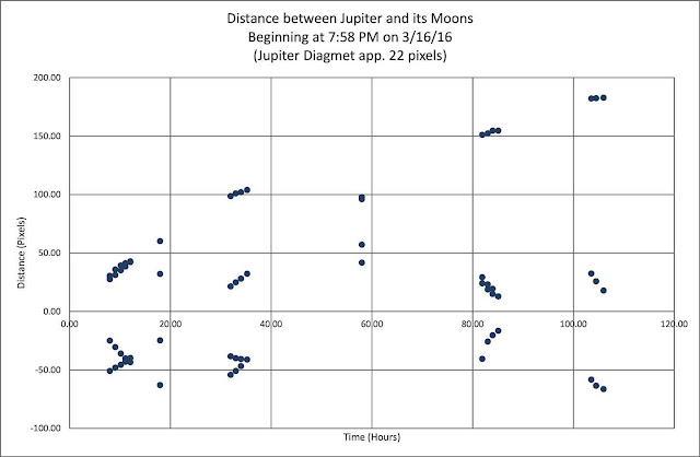 Measured positions of Jupiters moons (Source: Palmia Observatory)