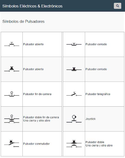 Símbolos de Pulsadores