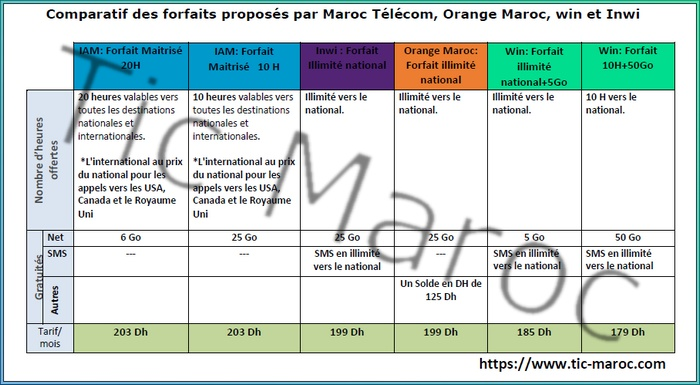 MAROC TELECOM TÉLÉCHARGER MODEM DRIVER 3G