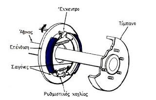 Μηχανικό σύστημα φρένων με σιαγόνες