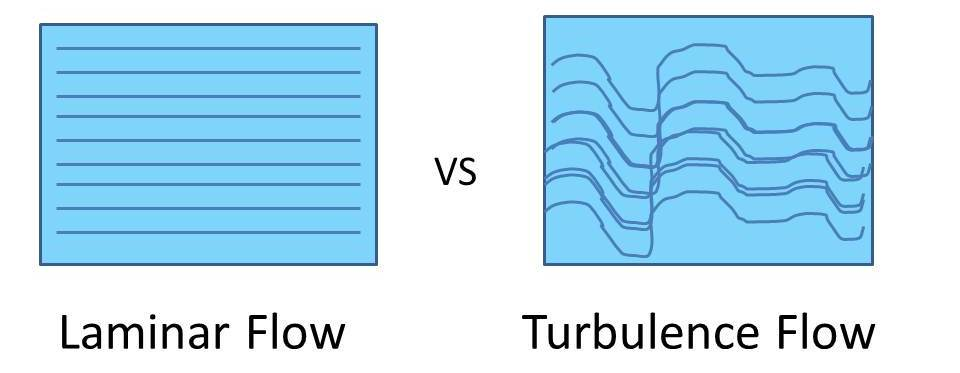 Types of Fluid Flow Laminar and turbulence flow mech4study