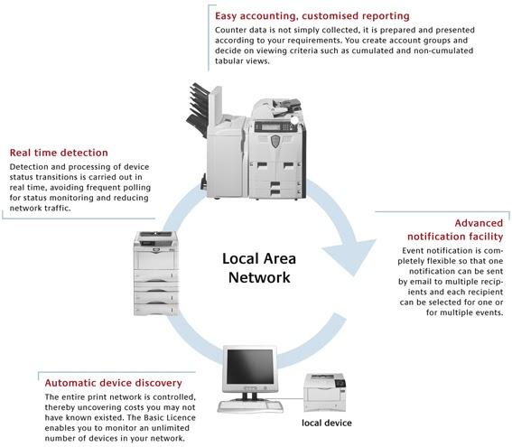 Foto Copy: Cara menghubungkan mesin foto copy ke komputer