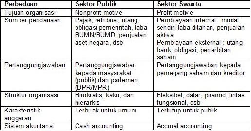 Perbedaan Akuntansi Sektor Publik Dengan Akuntansi Sektor Swasta