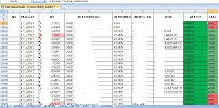 AKTIVASI ada kolom data TANGGAL mulai dari shell B3 dan kolom data LABA mulai dari shell I3