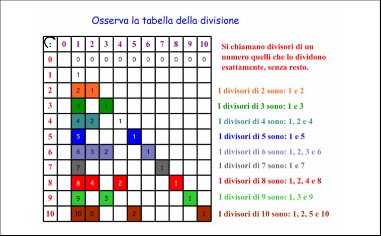 Didattica Matematica Scuola Primaria Multipli Divisori Numeri