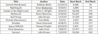Book Bomb! Top 10