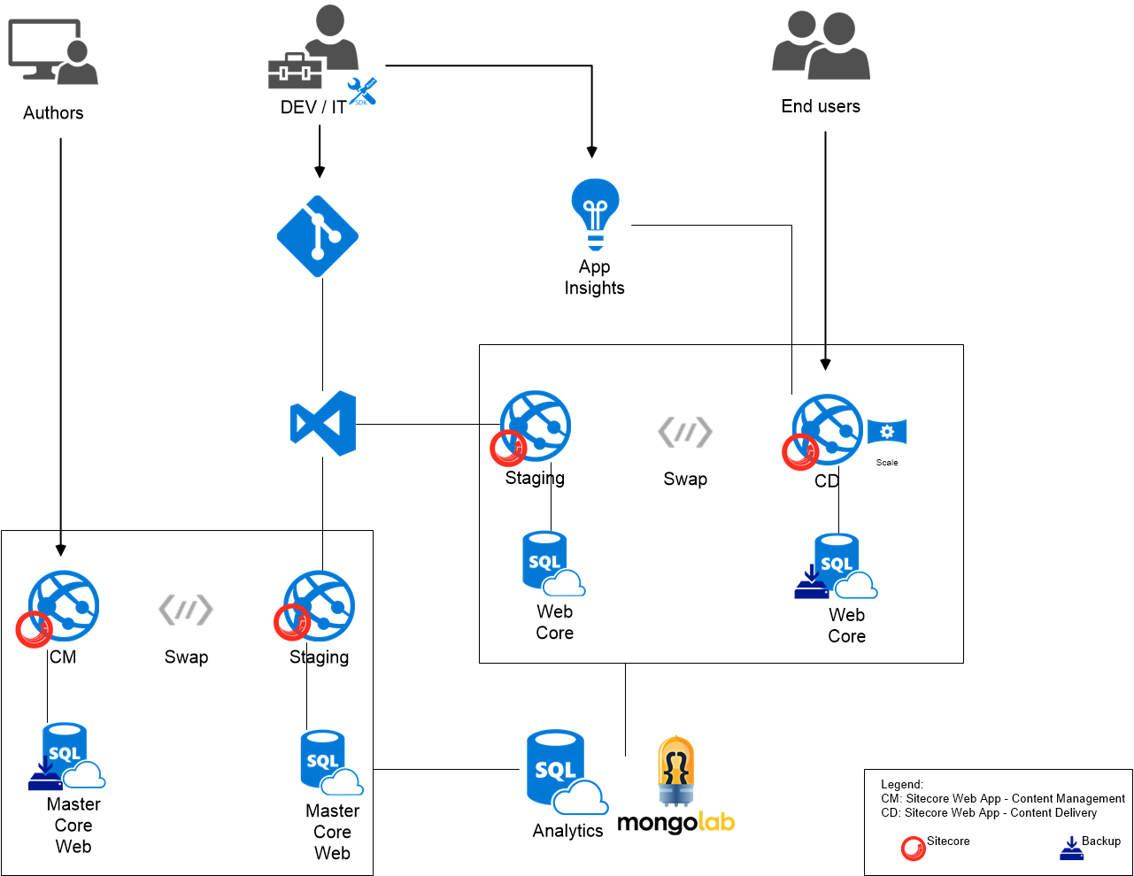 medium resolution of sitecore on azure web apps always up always on web application architecture diagram example web application architecture diagram example