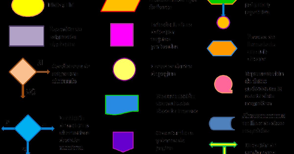 Flujograma tecnologas e interfaces de computadoras ccuart Gallery