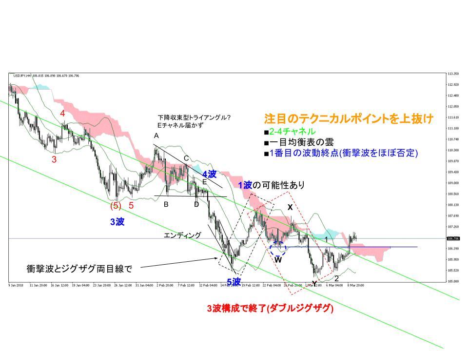 ドル円為替相場4時間足チャート(3/5週)