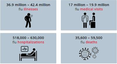 https://www.cdc.gov/flu/about/burden/preliminary-in-season-estimates.htm