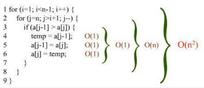 Algoritma Analizi Ders Notları PDF İndir