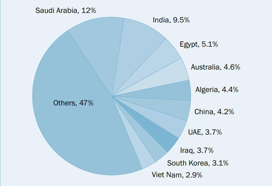 SIPRI: Україна на 12 місці у світі серед експортерів зброї