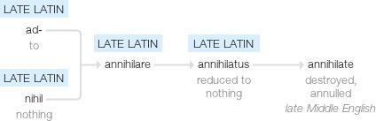 Annihilated synonym