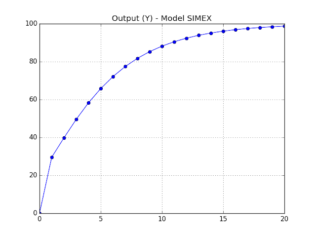 Figure - Output in model SIMEX