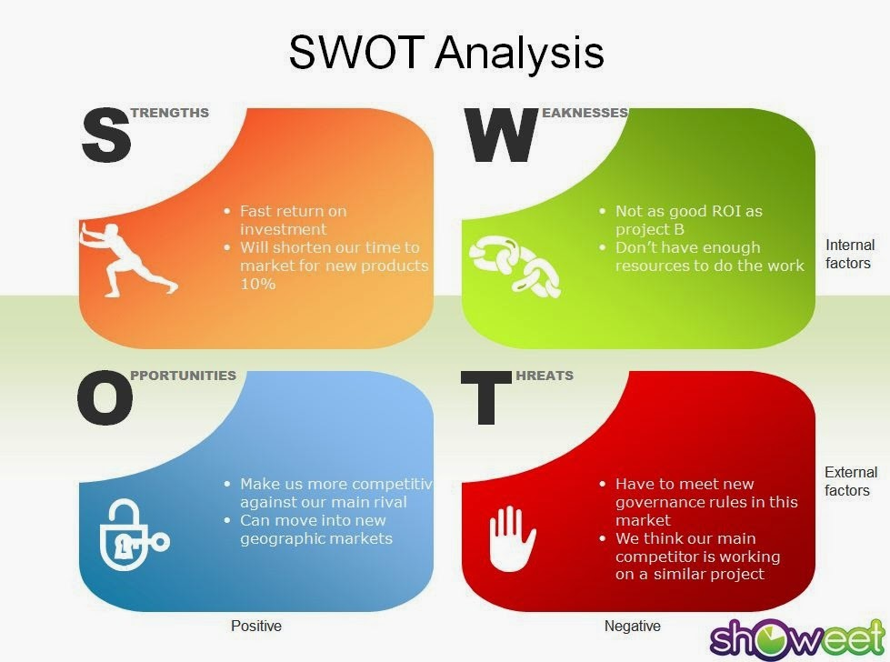 Swot analysis with strategies